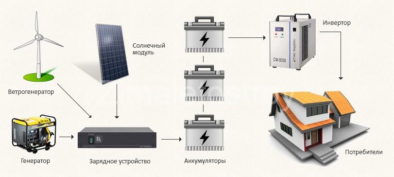 Автономное электроснабжение дома